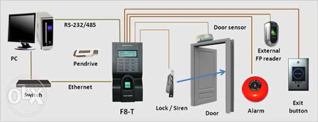 Biometrics F8 C Fingerprint Attendance and Door Access Control